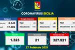 Coronavirus in Sicilia, 518 nuovi casi e 21 morti