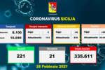 Coronavirus in Sicilia, 453 i nuovi casi e 21 morti