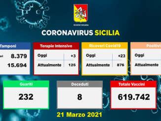 Covid in Sicilia, 699 nuovi positivi e 8 morti