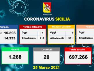 Covid in Sicilia, 895 positivi e 20 morti