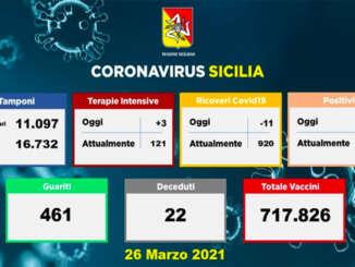 Coronavirus in Sicilia, 892 contagiati e 22 decessi