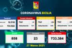 Coronavirus in Sicilia, 890 nuovi casi e 23 morti