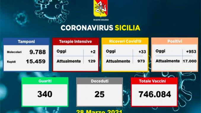 Covid in Sicilia, 953 positivi e 25 morti