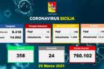 Coronavirus in Sicilia, 799 nuovi casi e 24 morti