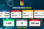 Coronavirus in Sicilia, 539 positivi e 17 morti