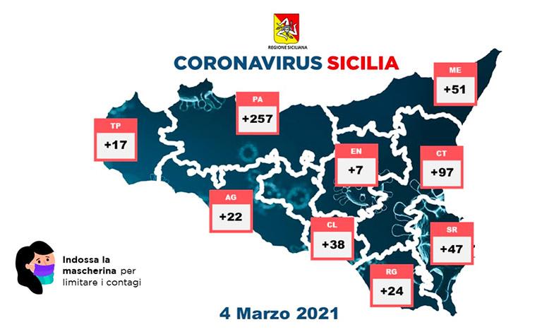Covid in Sicilia, 560 nuovi contagi e 14 vittime