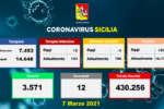 Covid in Sicilia, 576 i nuovi casi e 12 morti