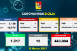 Coronavirus in Sicilia, 515 positivi e 19 decessi