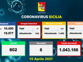 Coronavirus in Sicilia, 1.450 positivi e 6 morti