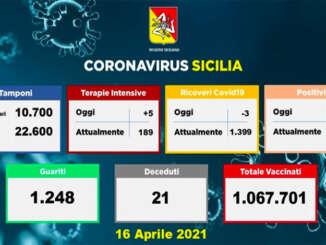Covid in Sicilia, 1.370 nuovi casi e 21 morti