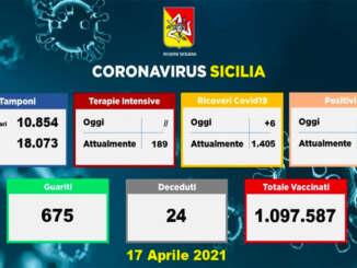 Coronavirus in Sicilia, 1.301 nuovi casi e 24 morti
