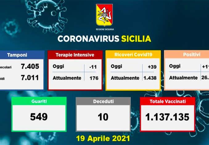 Coronavirus in Sicilia, 1.123 positivi e 10 morti