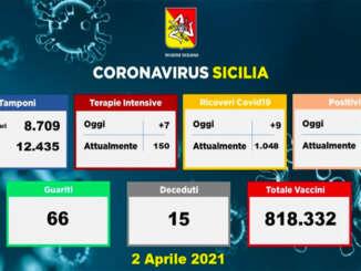 Coronavirus in Sicilia, 1.222 positivi e 15 vittime