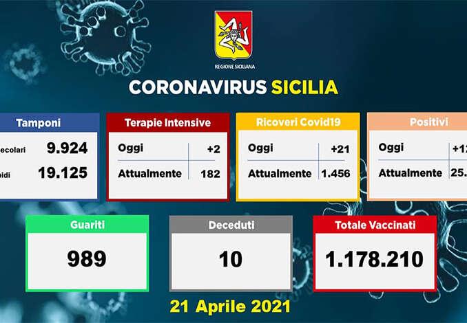 Covid in Sicilia, 1.288 nuovi casi e 10 morti