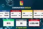 Coronavirus in Sicilia, 940 nuovi casi e 33 morti
