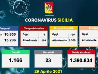 Covid in Sicilia, 1.061 positivi e 23 vittime