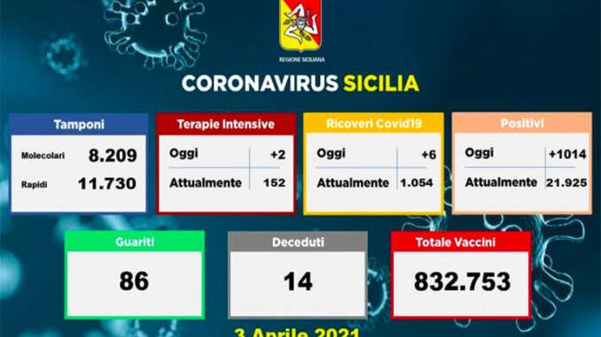 Covid in Sicilia, 1.014 nuovi positivi e 14 morti