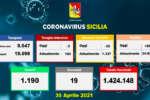 Coronavirus in Sicilia, 861 nuovi casi e 19 morti