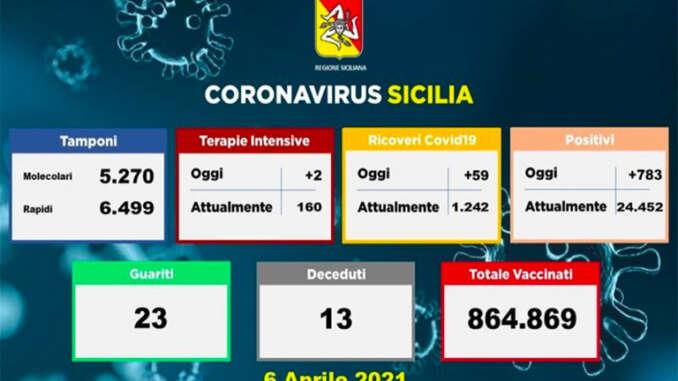 Coronavirus in Sicilia, 783 i nuovi casi e 13 morti