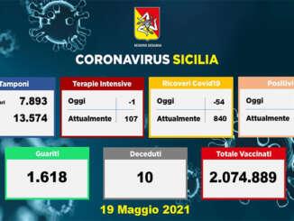Covid in Sicilia, 603 nuovi positivi e 10 morti