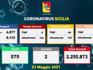 Covid in Sicilia, 238 nuovi casi e 2 decessi