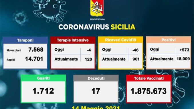 Coronavirus in Sicilia, 573 positivi e 17 morti