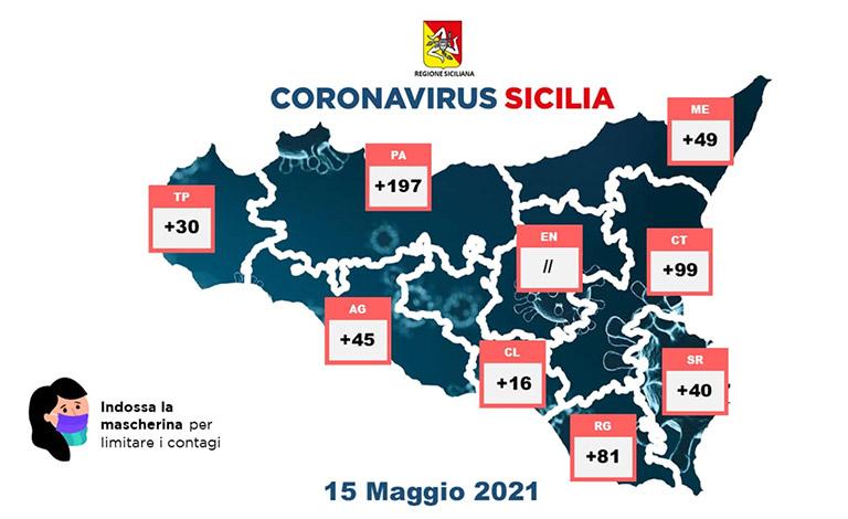 Covid in Sicilia, 557 nuovi positivi e 10 morti