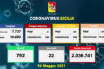 Coronavirus in Sicilia, 411 nuovi casi e 22 morti