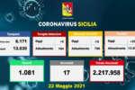 Coronavirus in Sicilia, 350 nuovi casi e 17 morti