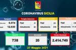 Covid in Sicilia, 383 nuovi positivi e 20 decessi