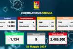 Coronavirus in Sicilia, 418 nuovi positivi e 9 morti