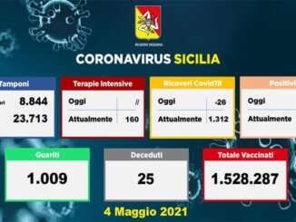Coronavirus in Sicilia, 902 nuovi casi e 25 morti