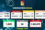 Covid in Sicilia, 1.202 positivi e 24 morti