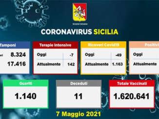 Coronavirus in Sicilia, 603 contagi e 11 morti