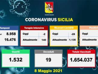 Coronavirus in Sicilia, 851 nuovi casi e 19 morti