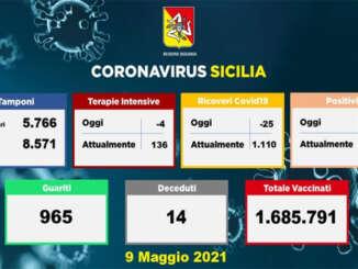 Covid in Sicilia, 494 nuovi contagi e 14 morti.