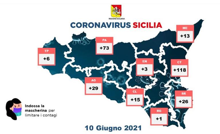 Covid in Sicilia, 284 nuovi positivi e tre morti