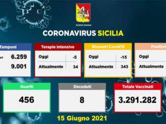 Covid in Sicilia, 200 positivi e 8 decessi