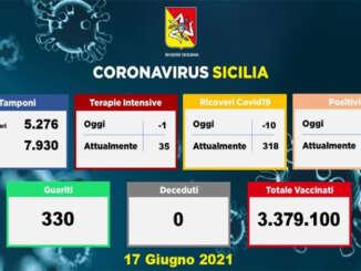 Coronavirus In Sicilia, 228 positivi e 0 morti