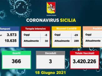 Covid in Sicilia, 170 nuovi positivi e 3 morti