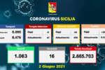 Coronavirus in Sicilia, 289 positivi e 16 morti