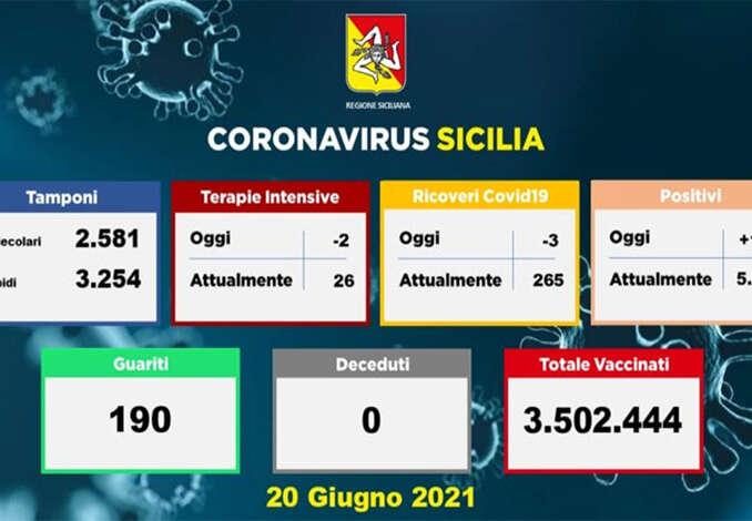Covid in Sicilia, 135 positivi e nessun morto