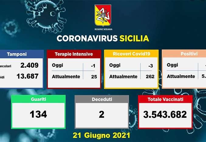 Coronavirus In Sicilia, 85 contagiati e 2 morti