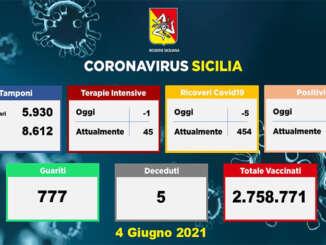 Covid in Sicilia, 337 nuovi casi e 5 morti