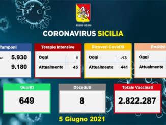 Coronavirus in Sicilia, 234 nuovi positivi e 8 morti