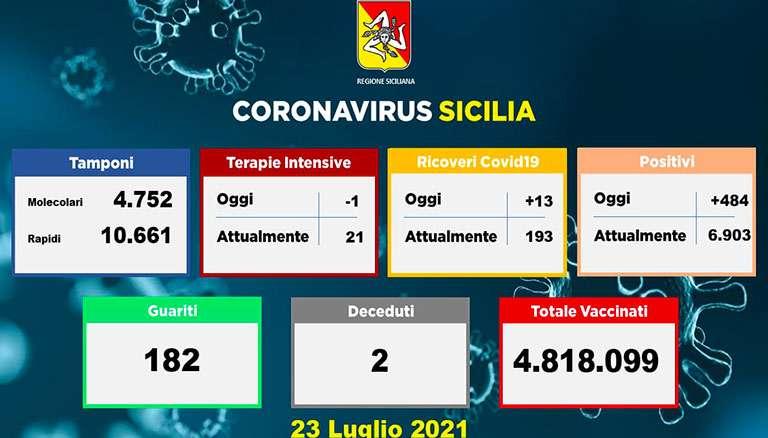Covid in Sicilia, 484 nuovi positivi e 2 morti