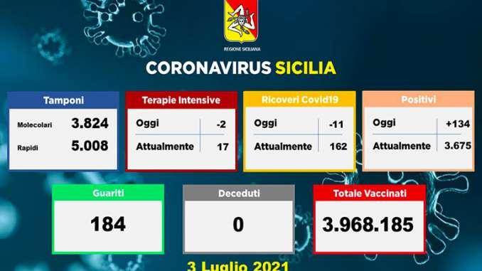 Covid in Sicilia, 134 nuovi casi e zero morti