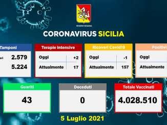 Coronavirus in Sicilia, 58 nuovi casi e zero decessi