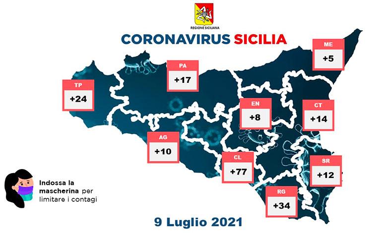 Coronavirus Sicilia, 201 nuovi positivi e un morto