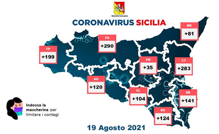 Covid in Sicilia, 1.377 nuovi positivi e 16 vittime